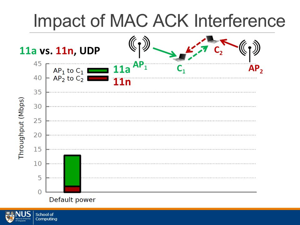 School of Computing 11a vs. 11n, UDP 11a 11n Impact of MAC ACK Interference AP 1 AP 2 C1C1 C2C2