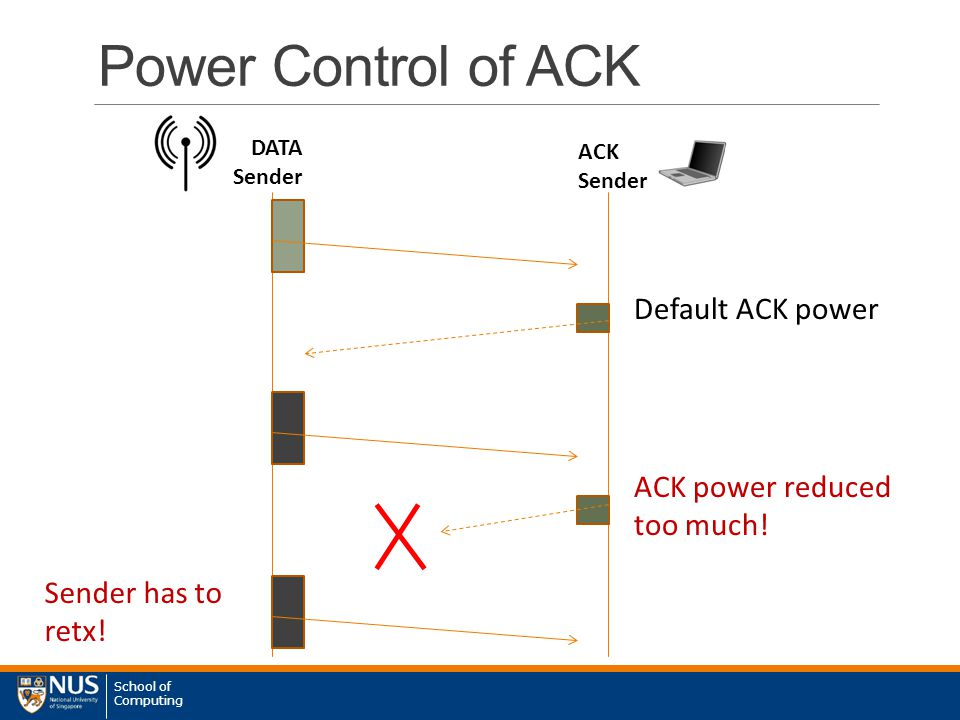 School of Computing Power Control of ACK DATA Sender ACK Sender Default ACK power ACK power reduced too much.