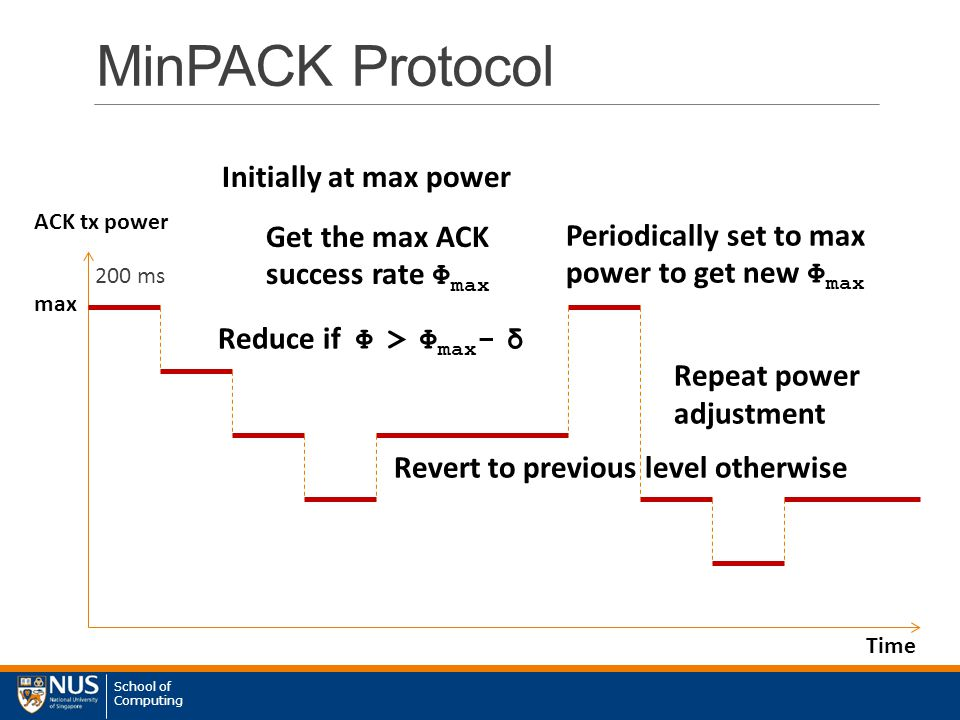 School of Computing MinPACK Protocol 200 ms Time ACK tx power Initially at max power Get the max ACK success rate Φ max max Reduce if Φ > Φ max - δ Periodically set to max power to get new Φ max Revert to previous level otherwise Repeat power adjustment