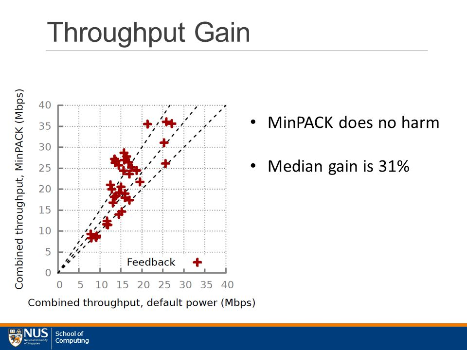 School of Computing Throughput Gain MinPACK does no harm Median gain is 31%