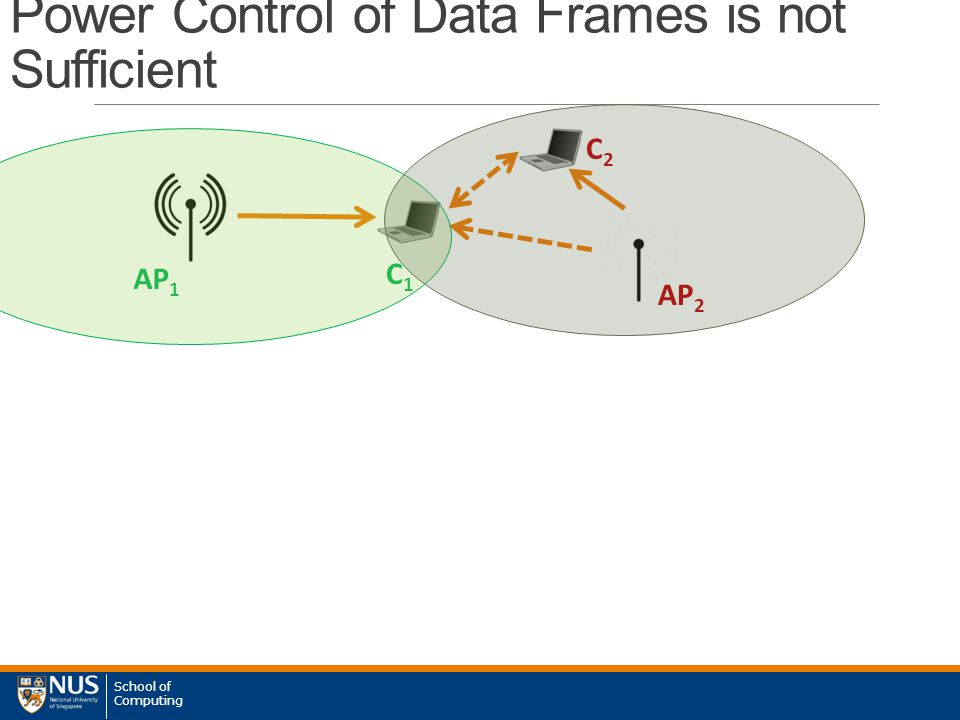 School of Computing Power Control of Data Frames is not Sufficient AP 1 AP 2 C1C1 C2C2