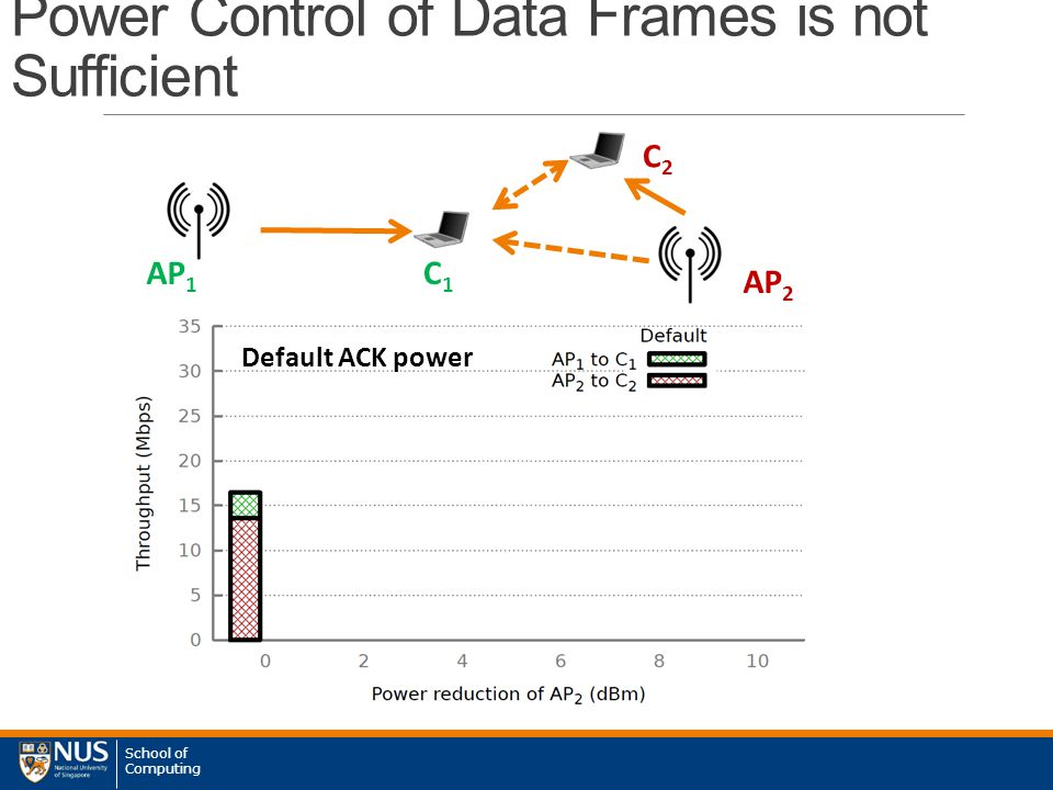 School of Computing Power Control of Data Frames is not Sufficient AP 1 AP 2 C1C1 C2C2 Default ACK power