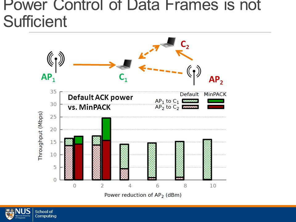 School of Computing Power Control of Data Frames is not Sufficient AP 1 AP 2 C1C1 C2C2 Default ACK power vs.