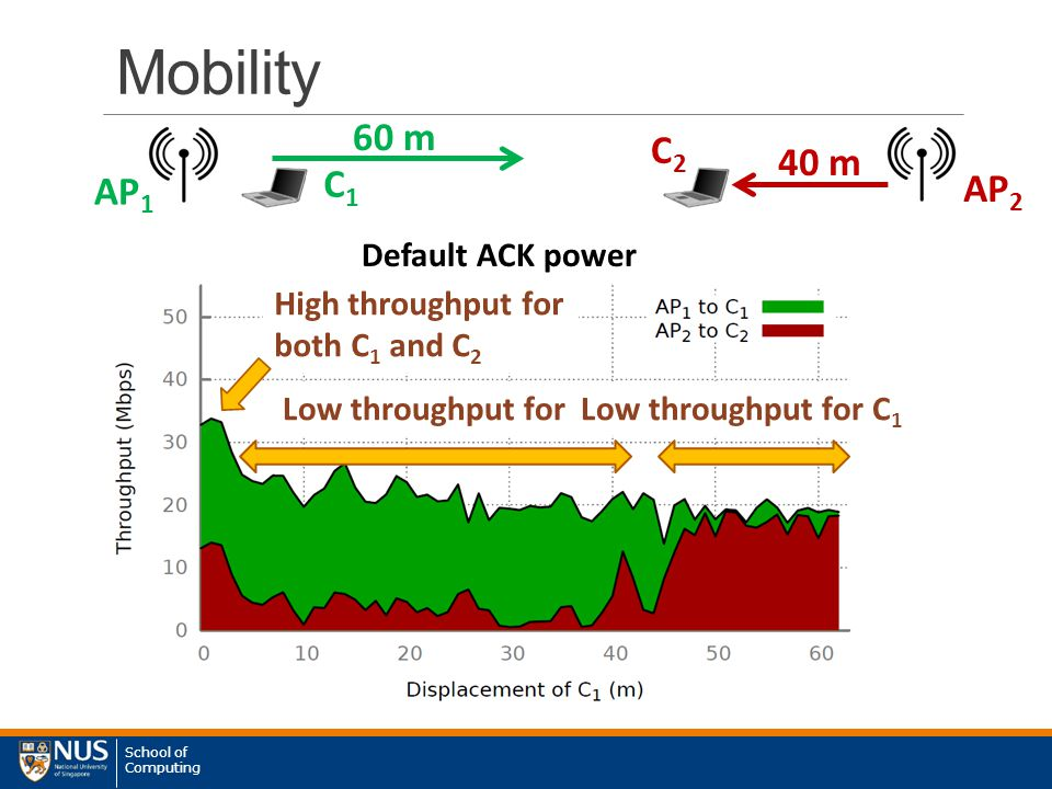 School of Computing Mobility AP 1 C1C1 AP 2 C2C2 Default ACK power High throughput for both C 1 and C 2 Low throughput for C 2 Low throughput for C 1 60 m 40 m