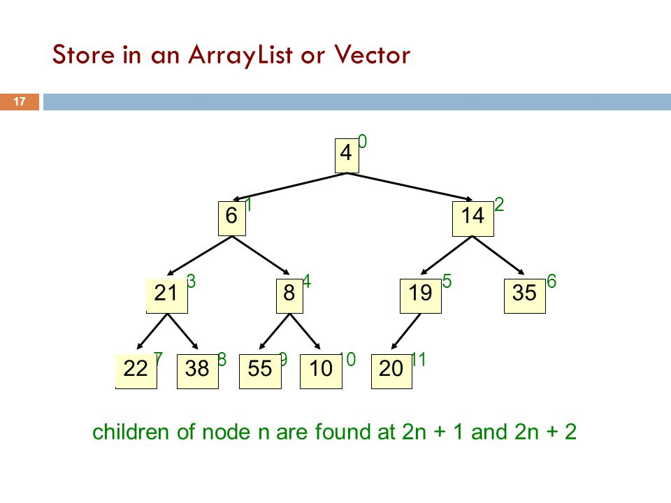 0 1 2 34 56 7891011 children of node n are found at 2n + 1 and 2n + 2 4 14 6 21 19835 22 55381020 Store in an ArrayList or Vector 17