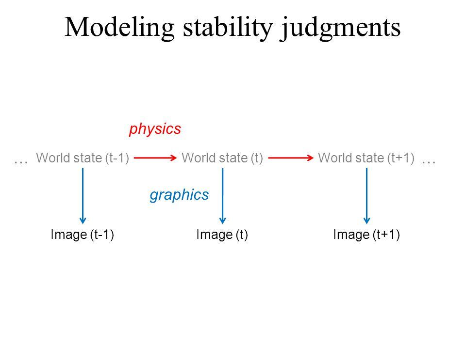 World state (t-1) World state (t)World state (t+1) Image (t-1) Image (t)Image (t+1) physics graphics ……