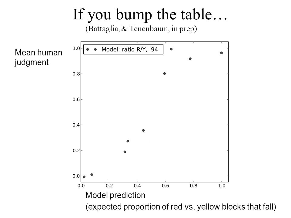 Model prediction (expected proportion of red vs.