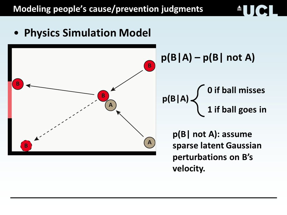 Modeling people's cause/prevention judgments Physics Simulation Model p(B|A) – p(B| not A) p(B|A) 0 if ball misses 1 if ball goes in p(B| not A): assume sparse latent Gaussian perturbations on B's velocity.