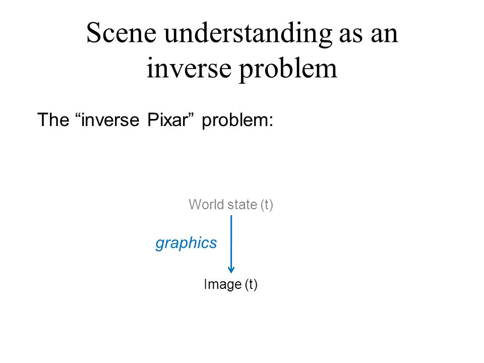 World state (t-1) World state (t)World state (t+1) Image (t-1) Image (t)Image (t+1) physics graphics …… Scene understanding as an inverse problem The inverse Pixar problem: