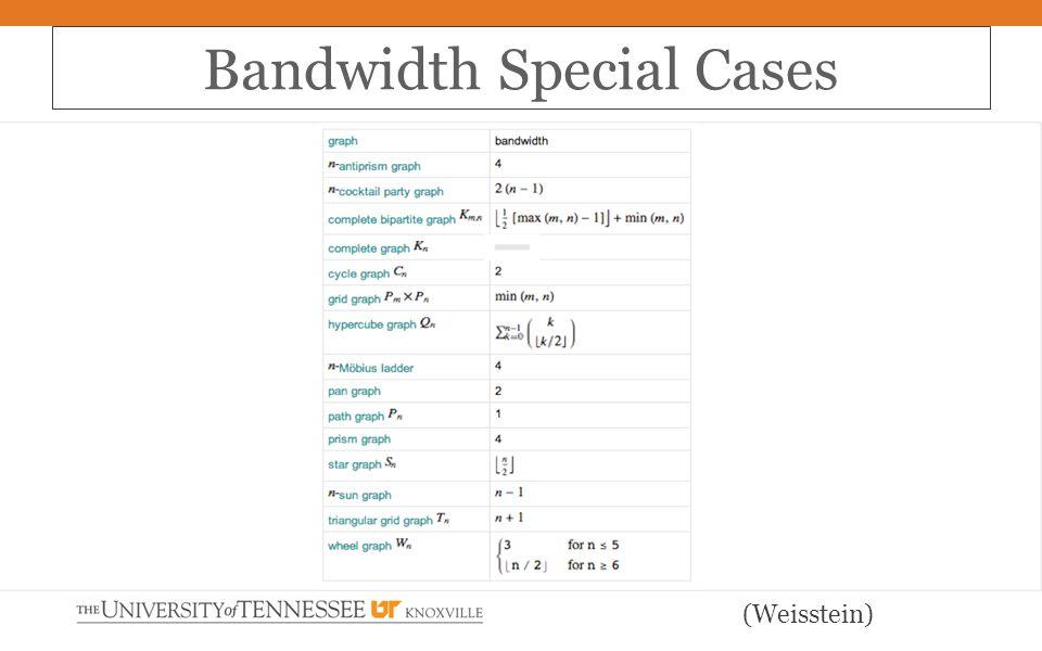 Bandwidth Special Cases (Weisstein)