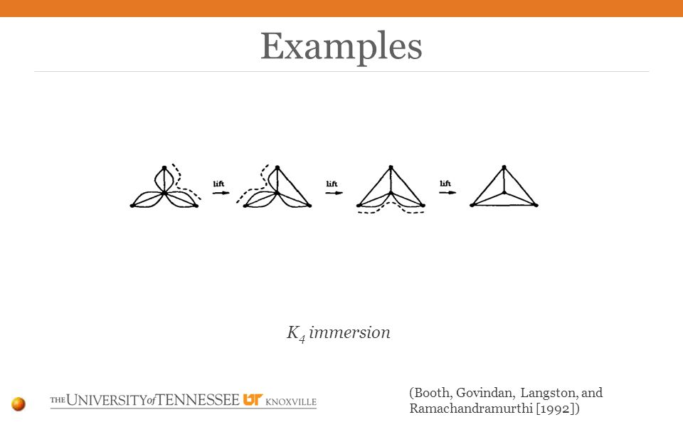 Examples K 4 immersion (Booth, Govindan, Langston, and Ramachandramurthi [1992])