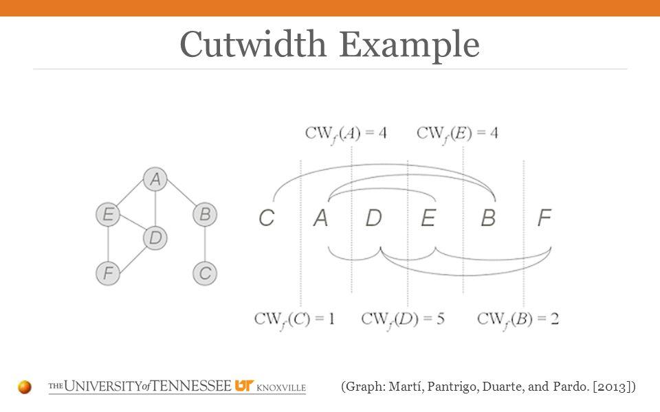 Cutwidth Example (Graph: Martí, Pantrigo, Duarte, and Pardo. [2013])