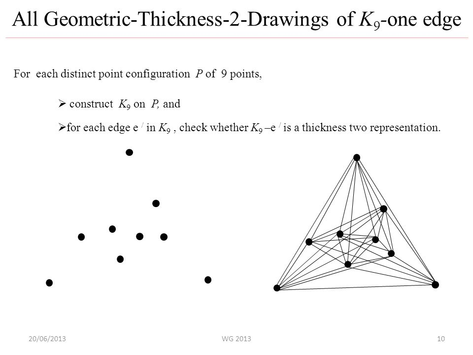 20/06/2013WG 2013 All Geometric-Thickness-2-Drawings of K 9 -one edge 10 For each distinct point configuration P of 9 points,  construct K 9 on P, and  for each edge e / in K 9, check whether K 9 –e / is a thickness two representation.