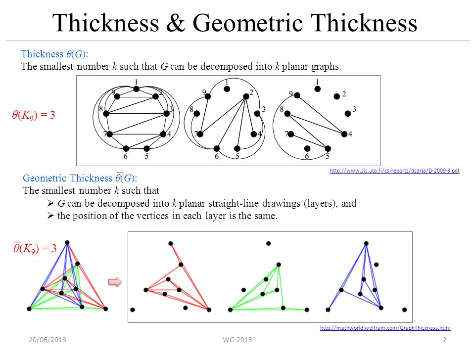 20/06/2013WG 2013 Thickness & Geometric Thickness Thickness θ(G): The smallest number k such that G can be decomposed into k planar graphs.