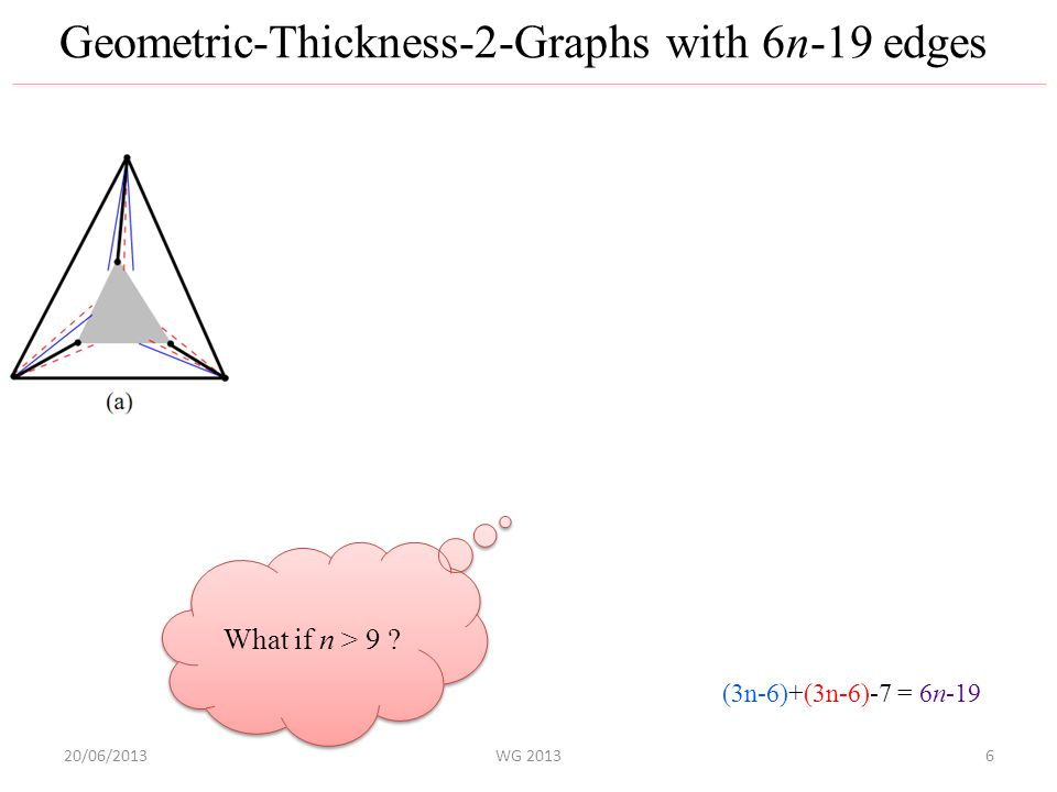 20/06/2013WG 2013 Geometric-Thickness-2-Graphs with 6n-19 edges K 9 -(d,e) (3n-6)+(3n-6)-7 = 6n-19 What if n > 9 .