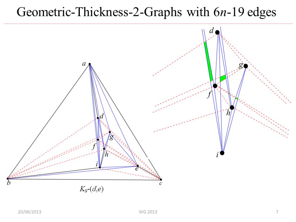 20/06/2013WG 2013 Geometric-Thickness-2-Graphs with 6n-19 edges K 9 -(d,e) 7