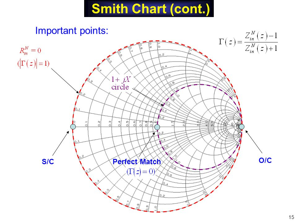 Smith Chart (cont.) Important points: S/C O/C Perfect Match 15