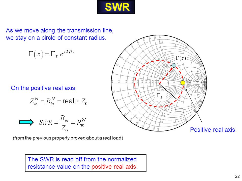 SWR The SWR is read off from the normalized resistance value on the positive real axis.