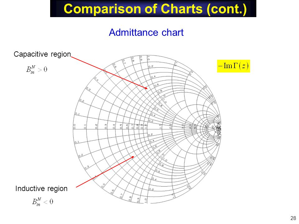 Comparison of Charts (cont.) 28 Admittance chart Capacitive region Inductive region