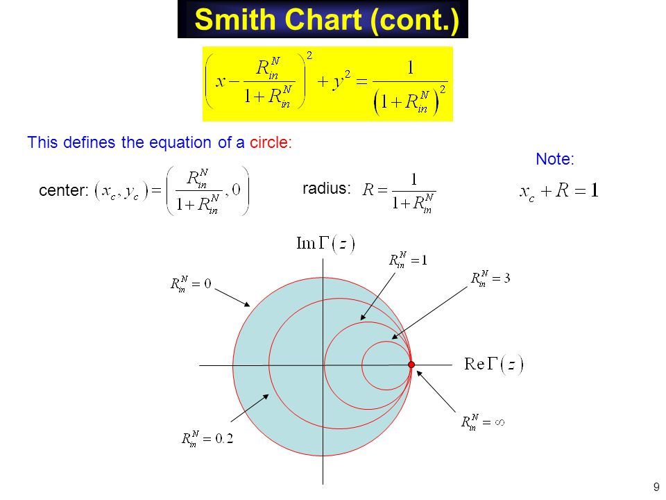 This defines the equation of a circle: center: radius: Note: 9