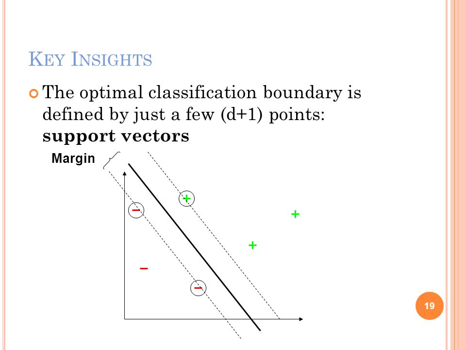 K EY I NSIGHTS The optimal classification boundary is defined by just a few (d+1) points: support vectors 19 Margin