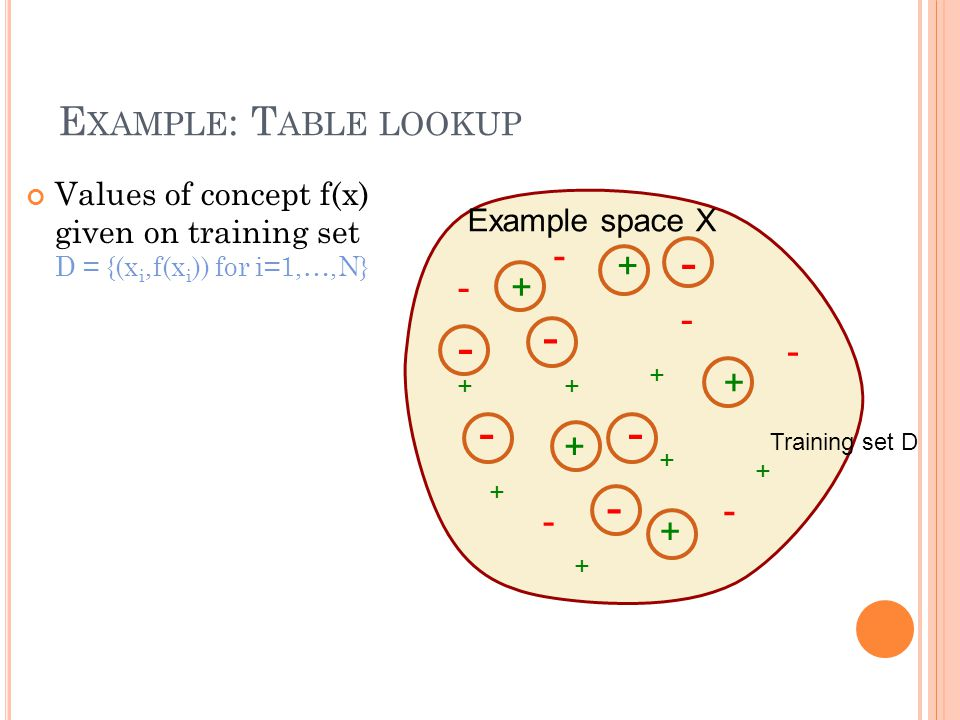 E XAMPLE : T ABLE LOOKUP Values of concept f(x) given on training set D = {(x i,f(x i )) for i=1,…,N} + + + + + + + - - - - - - + + + + + - - - - - - Training set D Example space X