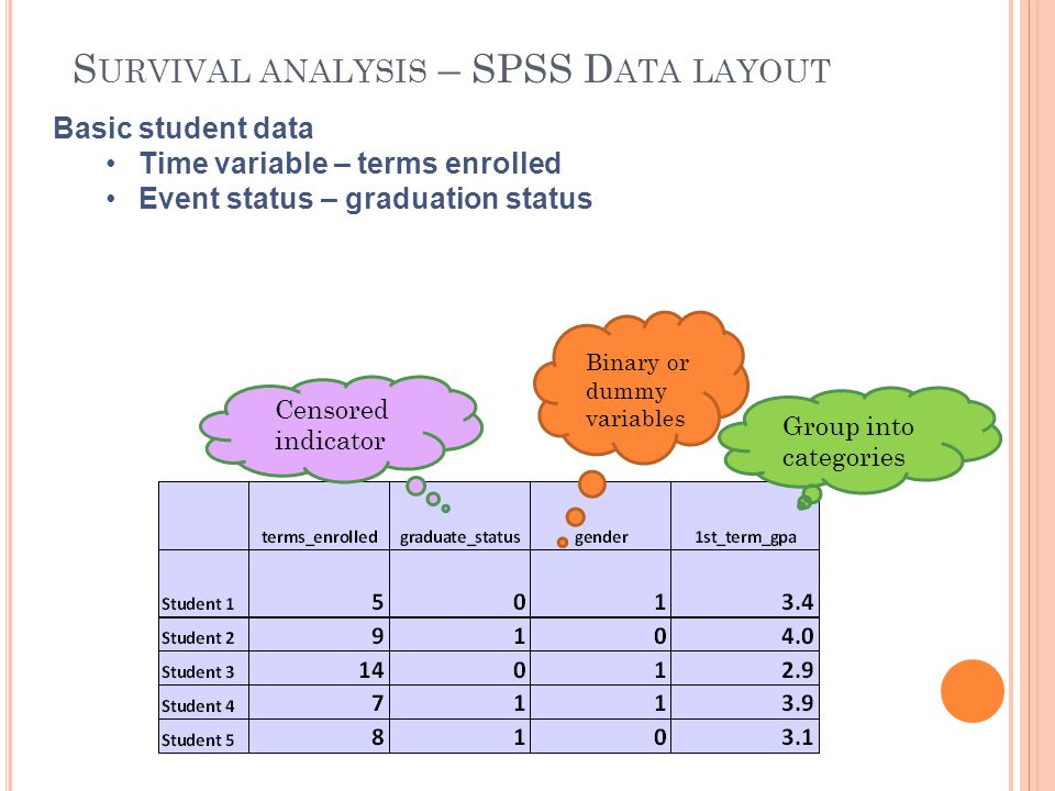 S URVIVAL ANALYSIS – SPSS D ATA LAYOUT Basic student data Time variable – terms enrolled Event status – graduation status Group into categories Censor