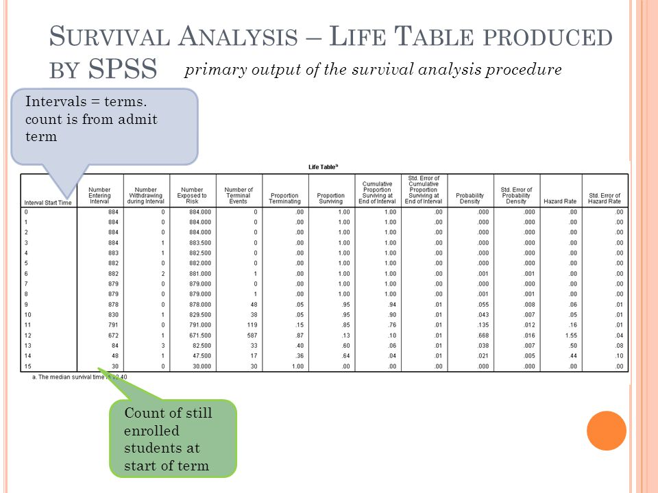 S URVIVAL A NALYSIS – L IFE T ABLE PRODUCED BY SPSS primary output of the survival analysis procedure Intervals = terms. count is from admit term Coun