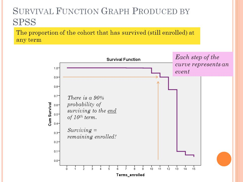 S URVIVAL F UNCTION G RAPH P RODUCED BY SPSS The proportion of the cohort that has survived (still enrolled) at any term There is a 90% probability of