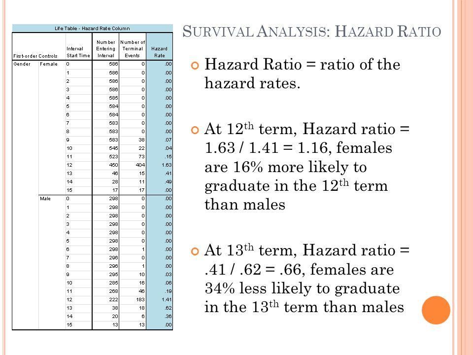 S URVIVAL A NALYSIS : H AZARD R ATIO Hazard Ratio = ratio of the hazard rates. At 12 th term, Hazard ratio = 1.63 / 1.41 = 1.16, females are 16% more