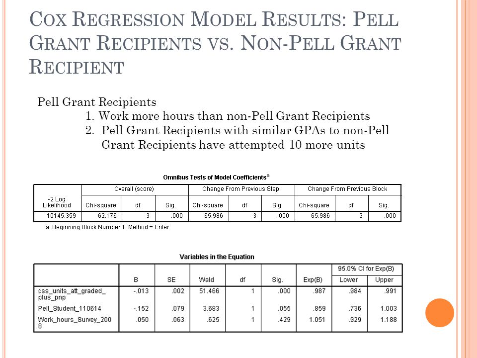 C OX R EGRESSION M ODEL R ESULTS : P ELL G RANT R ECIPIENTS VS. N ON -P ELL G RANT R ECIPIENT Pell Grant Recipients 1. Work more hours than non-Pell G