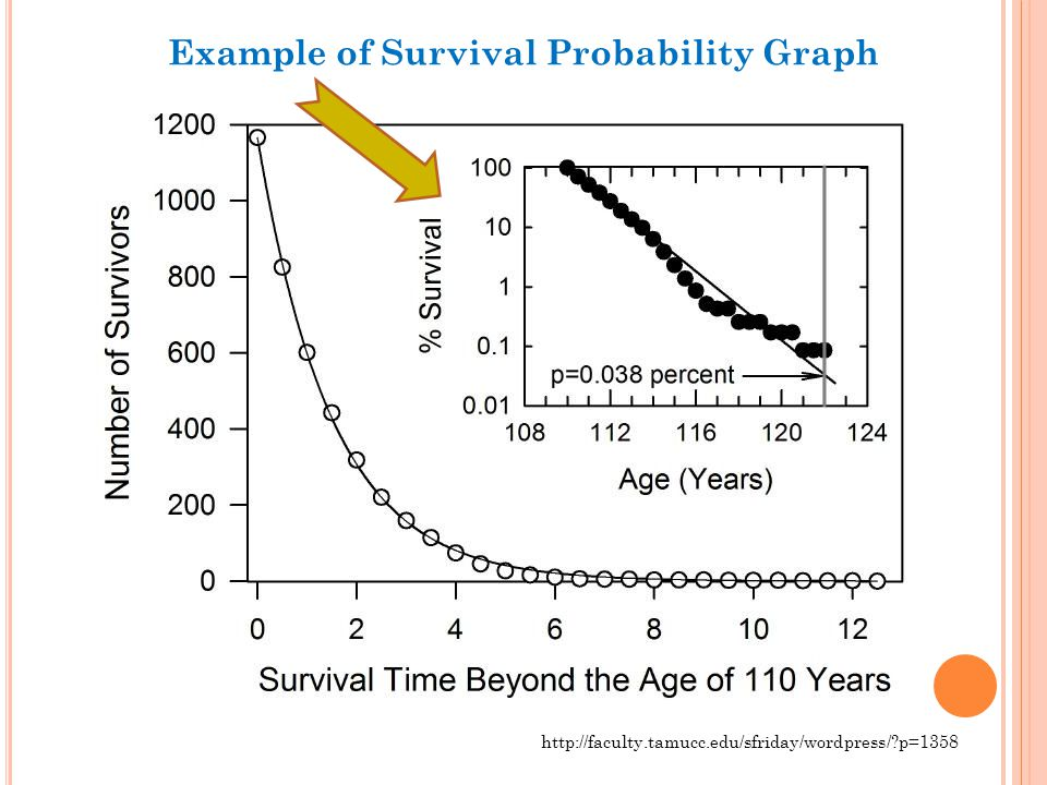 http://faculty.tamucc.edu/sfriday/wordpress/?p=1358 Example of Survival Probability Graph