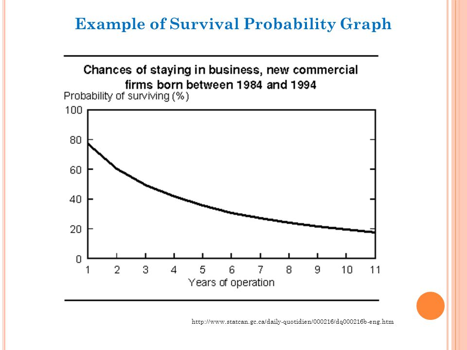 S URVIVAL A NALYSIS – L IFE T ABLE PRODUCED BY SPSS primary output of the survival analysis procedure Intervals = terms.