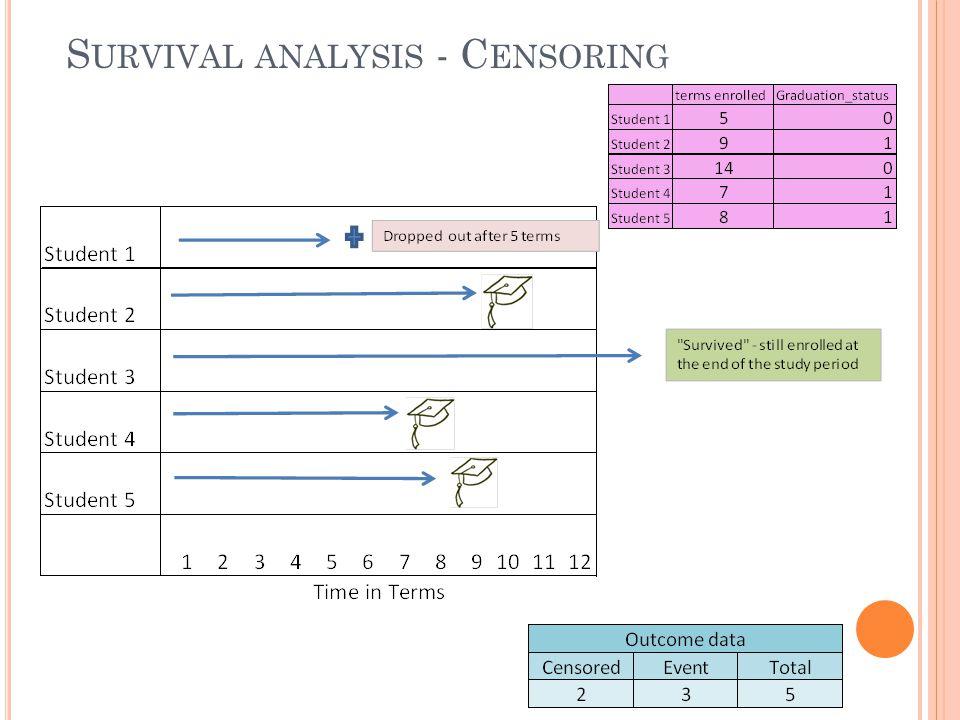 S URVIVAL ANALYSIS - C ENSORING
