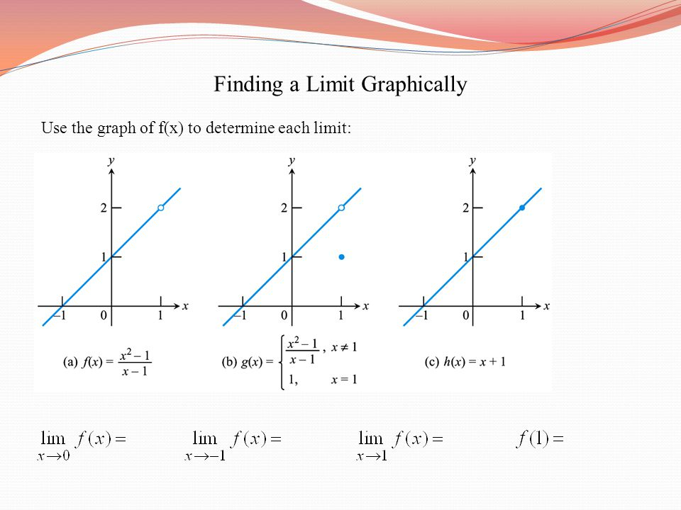 Finding a Limit Graphically Use the graph of f(x) to determine each limit: