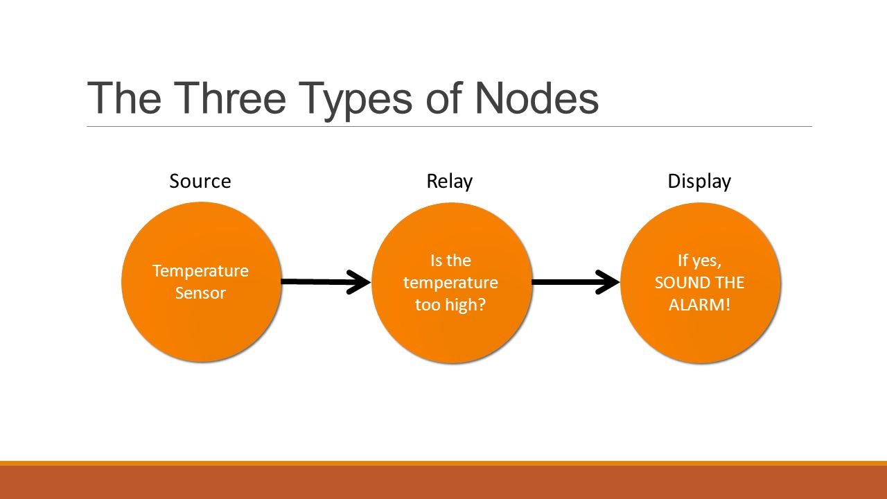 The Three Types of Nodes Temperature Sensor Is the temperature too high.