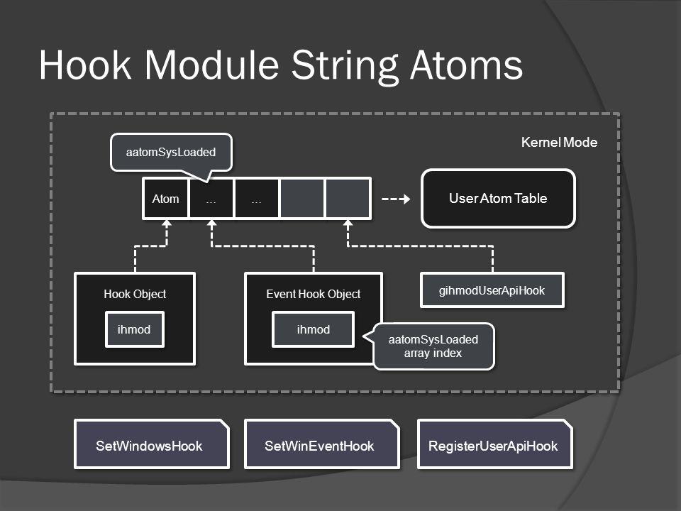Kernel Mode Hook Module String Atoms SetWindowsHook SetWinEventHook RegisterUserApiHook Hook Object ihmod Event Hook Object ihmod gihmodUserApiHook At