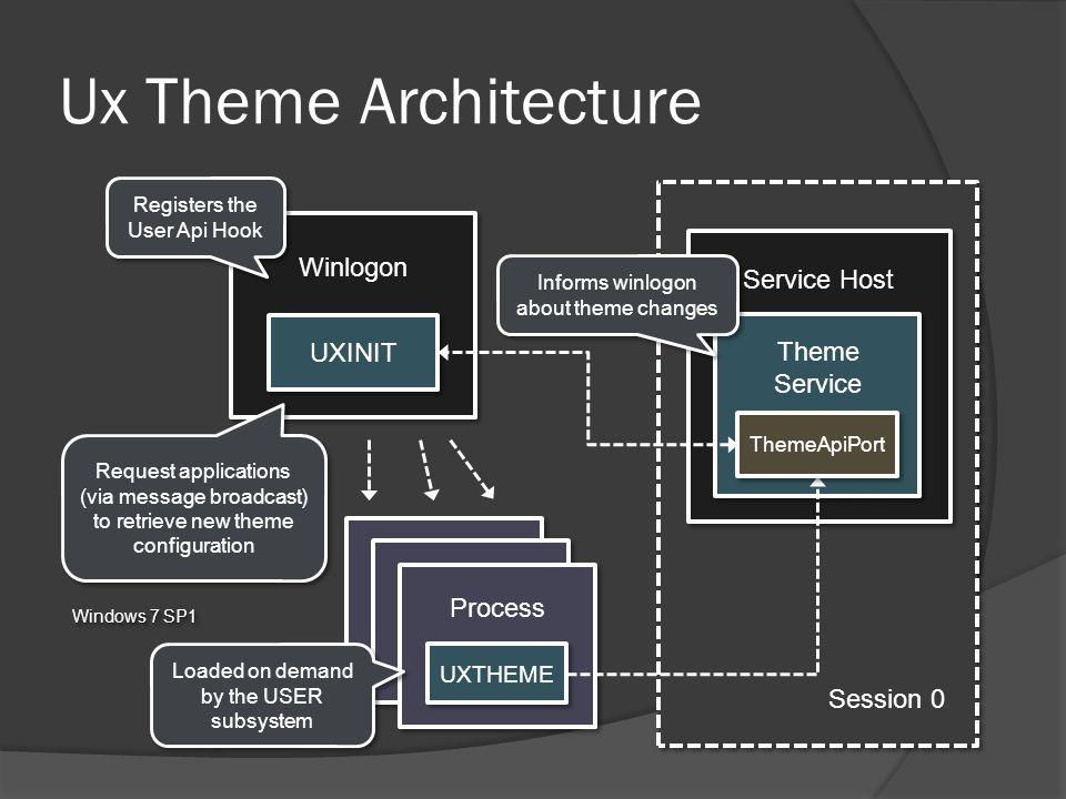 Windows 7 SP1 Session 0 Ux Theme Architecture Winlogon Service Host UXINIT Theme Service Process UXTHEME Registers the User Api Hook Request applicati