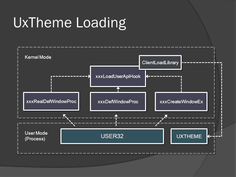 User Mode (Process) User Mode (Process) Kernel Mode UxTheme Loading USER32 xxxLoadUserApiHook xxxCreateWindowEx xxxDefWindowProc xxxRealDefWindowProc