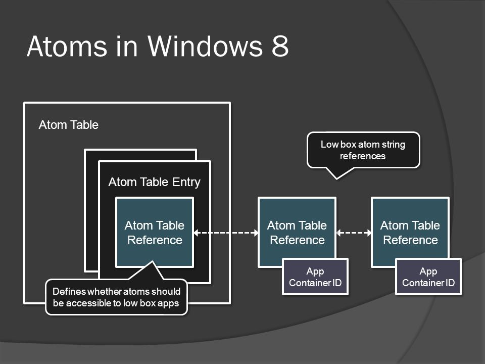 Atom Table Atoms in Windows 8 Atom Table Entry Atom Table Reference App Container ID Atom Table Reference App Container ID Low box atom string referen