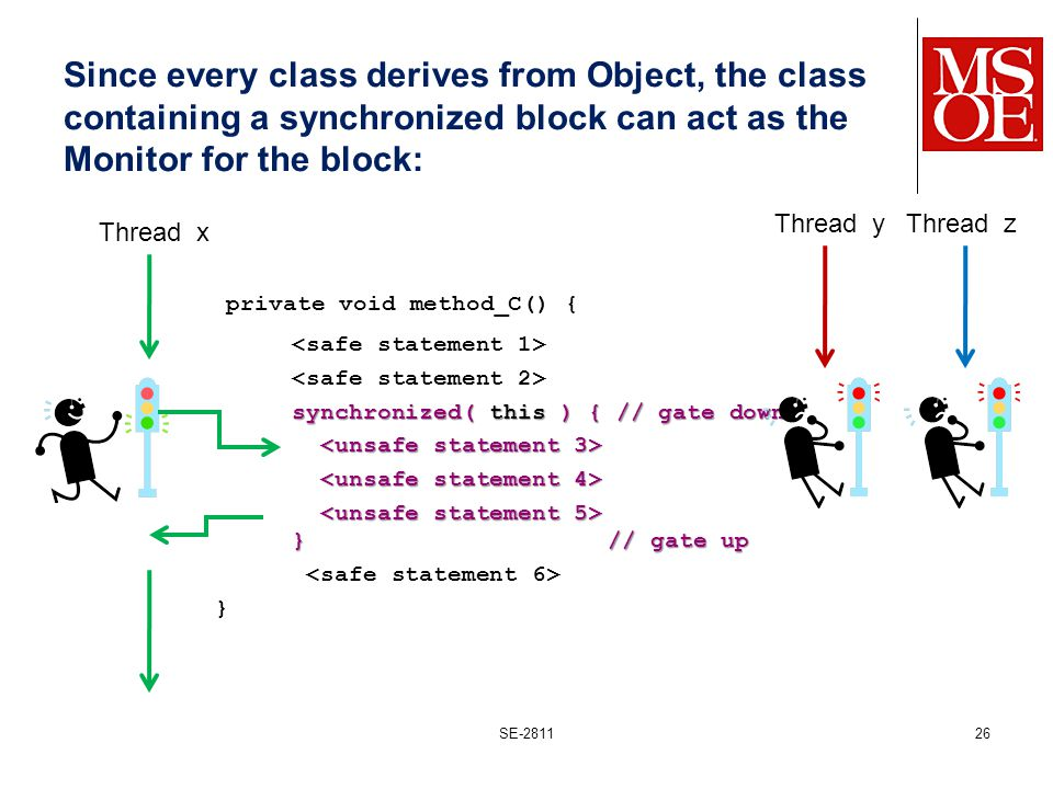 Since every class derives from Object, the class containing a synchronized block can act as the Monitor for the block: private void method_C() { synchronized( this ) { // gate down }// gate up }// gate up } SE-281126 Thread x Thread yThread z