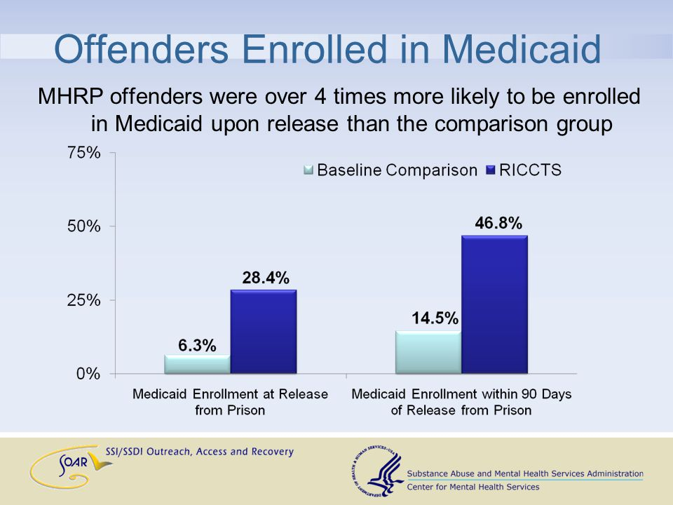 Offenders Enrolled in Medicaid MHRP offenders were over 4 times more likely to be enrolled in Medicaid upon release than the comparison group