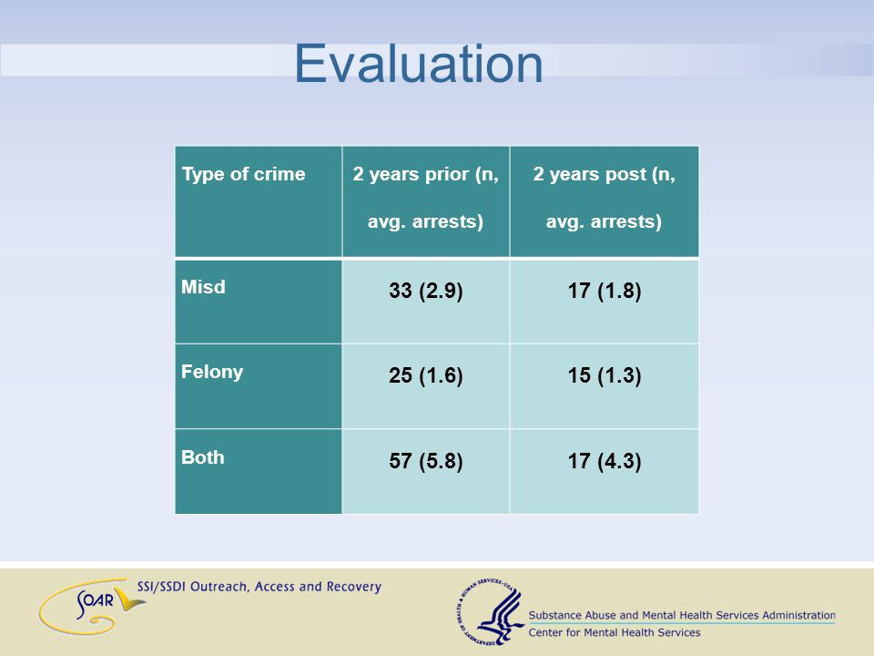 Evaluation Type of crime 2 years prior (n, avg. arrests) 2 years post (n, avg.