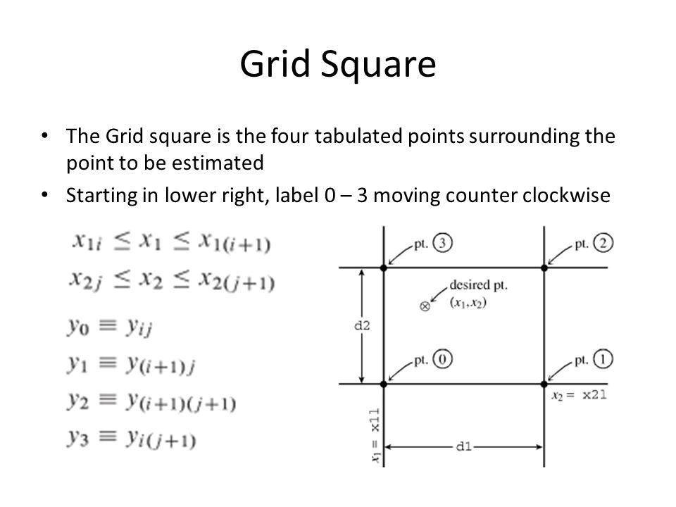 Bi-linear Interpolation Simplest two-dimensional interpolation method