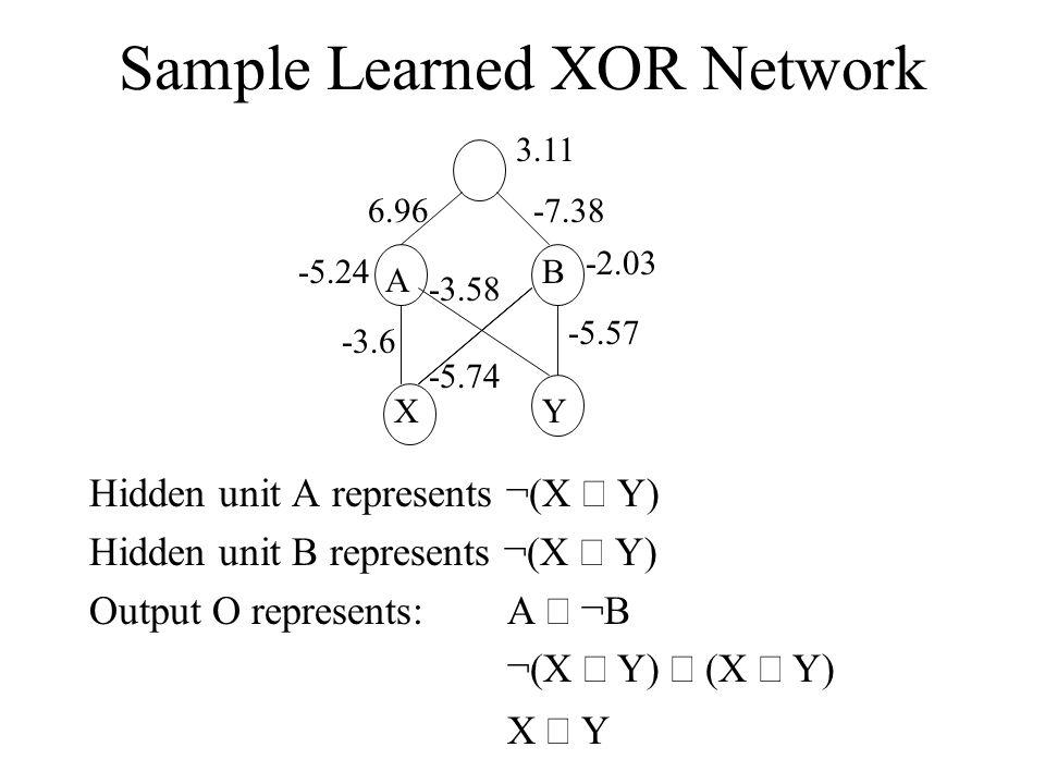 Sample Learned XOR Network Hidden unit A represents ¬(X  Y) Hidden unit B represents ¬(X  Y) Output O represents: A  ¬B ¬(X  Y)  (X  Y) X  Y A B XY 3.11 6.96-7.38 -5.24 -2.03 -5.57 -3.6 -3.58 -5.74