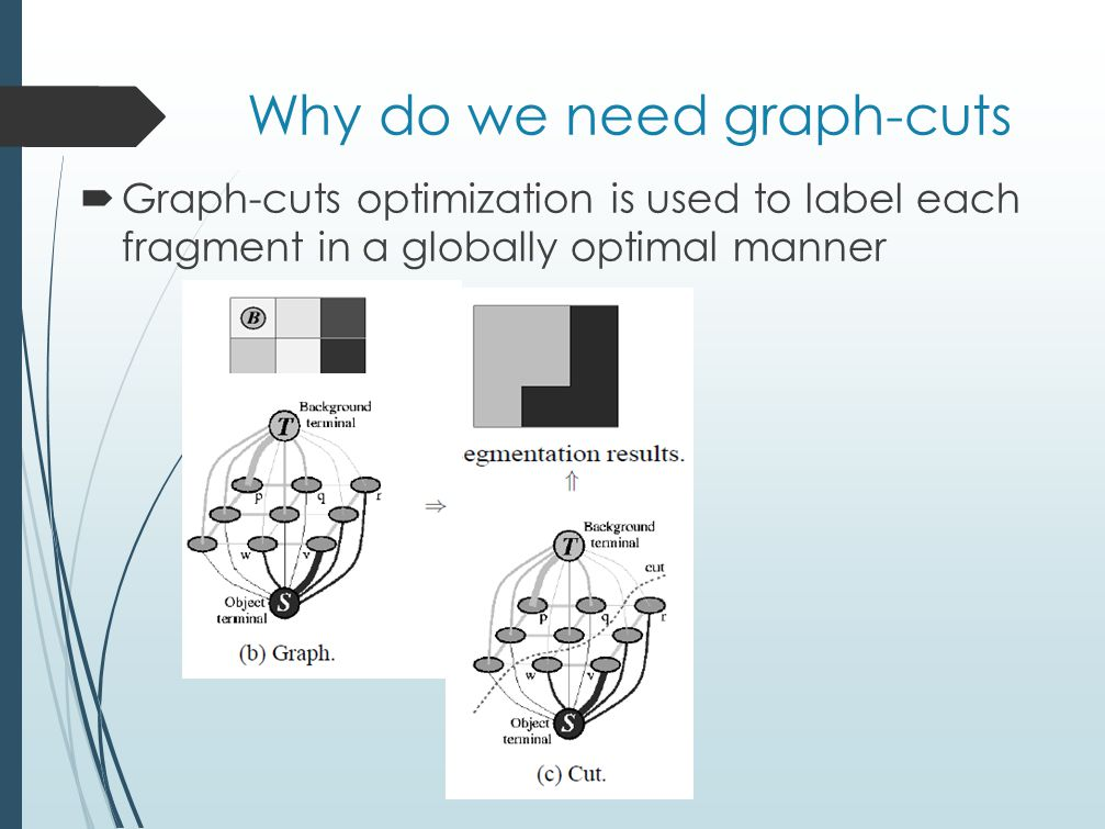 Why do we need graph-cuts  Graph-cuts optimization is used to label each fragment in a globally optimal manner