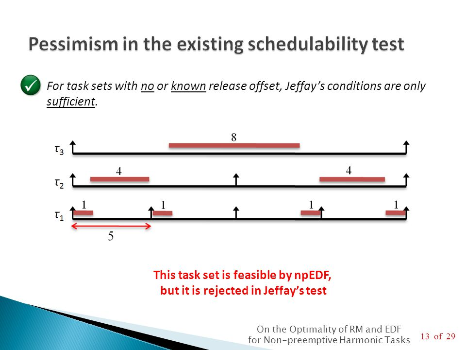 13 of 29 On the Optimality of RM and EDF for Non-preemptive Harmonic Tasks  For task sets with no or known release offset, Jeffay's conditions are only sufficient.