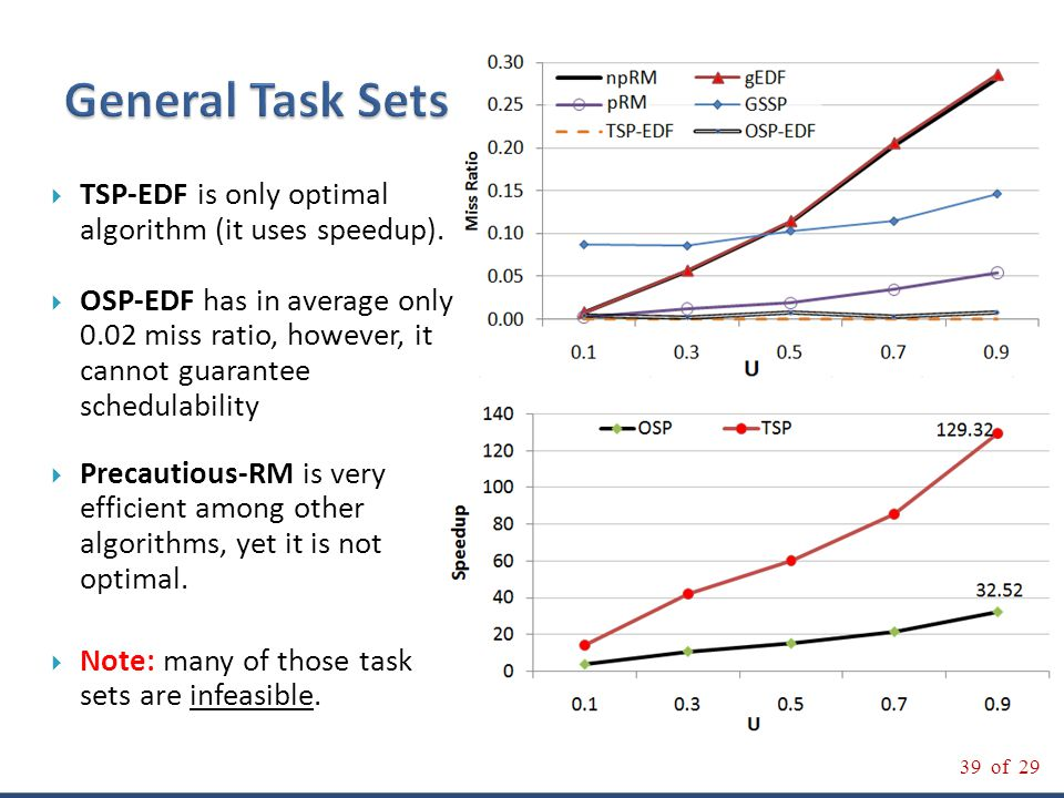39 of 29 On the Optimality of RM and EDF for Non-preemptive Harmonic Tasks 39 of 29  TSP-EDF is only optimal algorithm (it uses speedup).