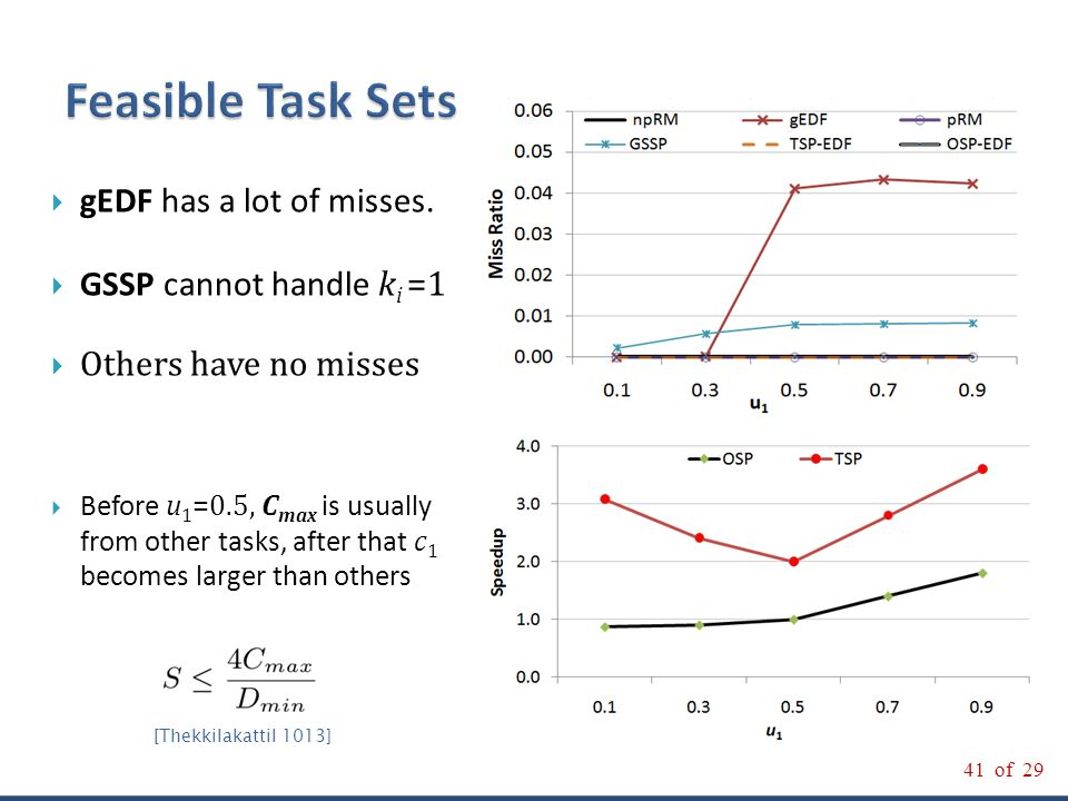 41 of 29 On the Optimality of RM and EDF for Non-preemptive Harmonic Tasks 41 of 29  gEDF has a lot of misses.