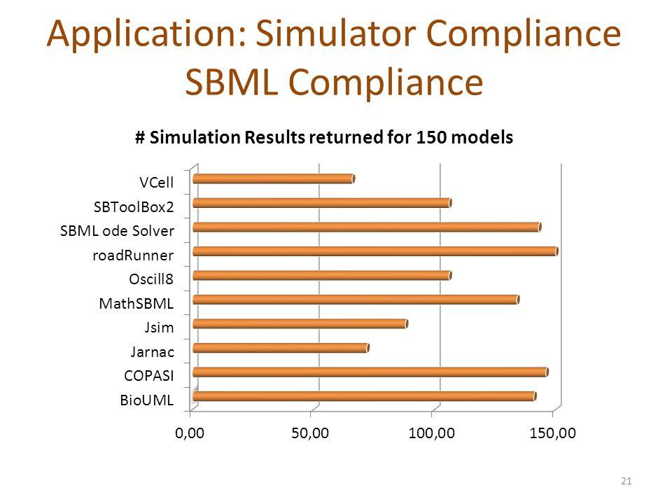 Application: Simulator Compliance SBML Compliance 21